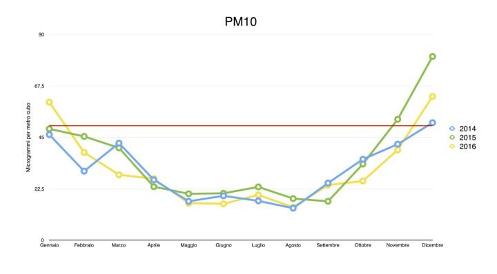 PM10 seregno 14 15 16