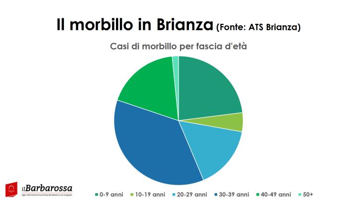 Morbillo2_brianza_11_set_2017
