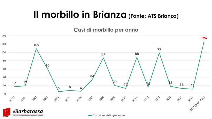 Morbillo_brianza_11_set_2017