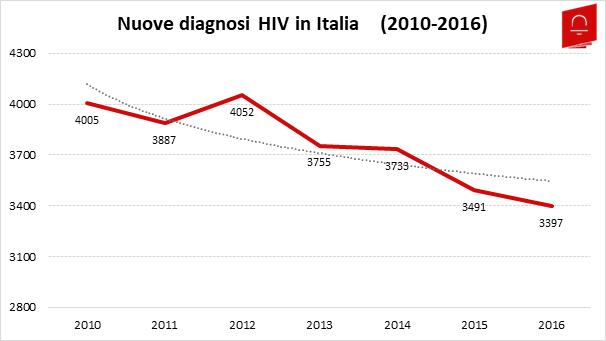 HIV1_Nuove Diagnosi Italia