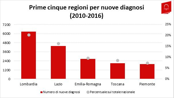 HIV2_Nuove Diagnosi Regione
