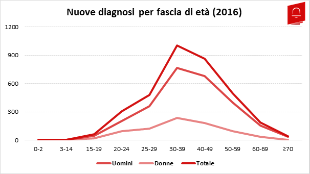 HIV3_Nuove Diagnosi Età
